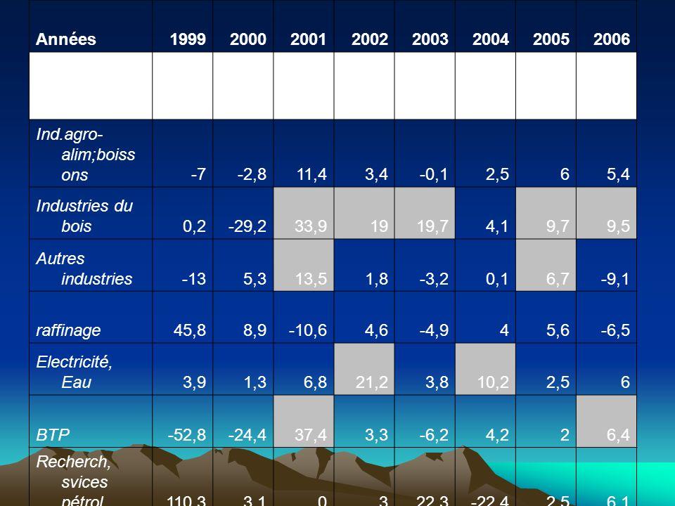 Années19992000200120022003200420052006 Secteur secondair e -12,8-3,210,36,10,9 4,61 Ind.agro- alim;boiss ons-7-2,811,43,4-0,12,565,4 Industries du boi