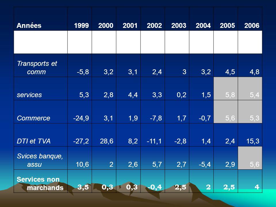 Années19992000200120022003200420052006 Secteur tertiaire -8,65,94,10,71,256,5 Transports et comm-5,83,23,12,433,24,54,8 services5,32,84,43,30,21,55,85
