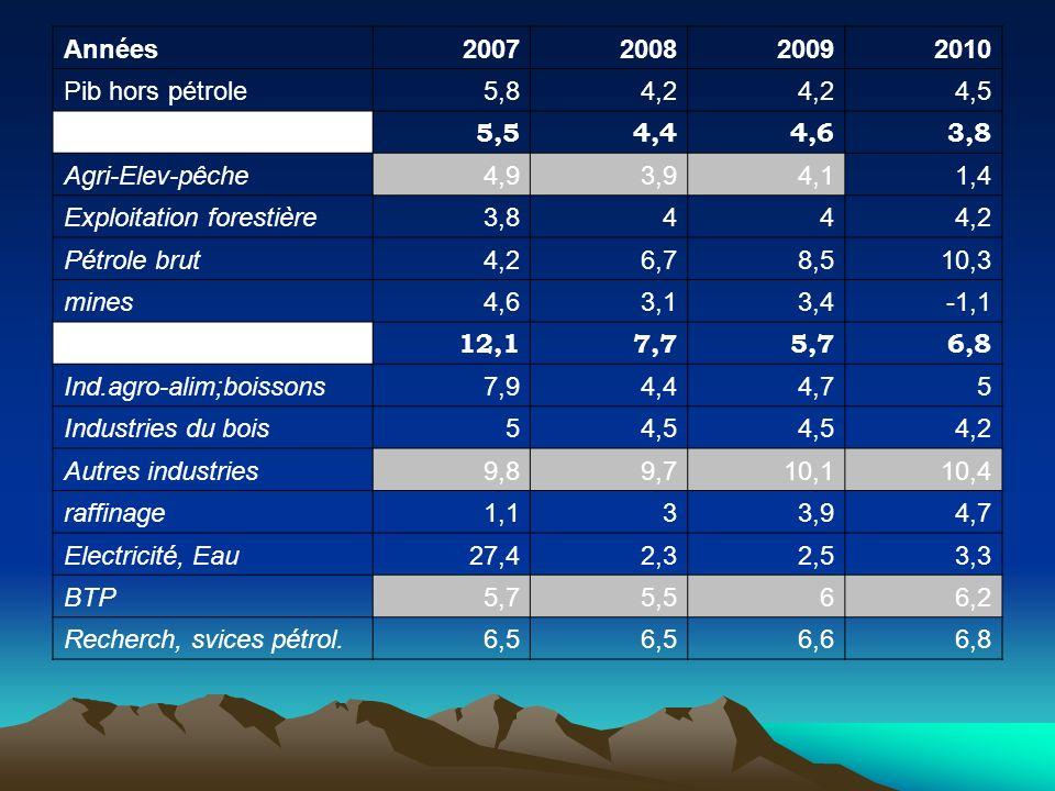 Années2007200820092010 Pib hors pétrole5,84,2 4,5 Secteur primaire 5,54,44,63,8 Agri-Elev-pêche4,93,94,11,4 Exploitation forestière3,8444,2 Pétrole br