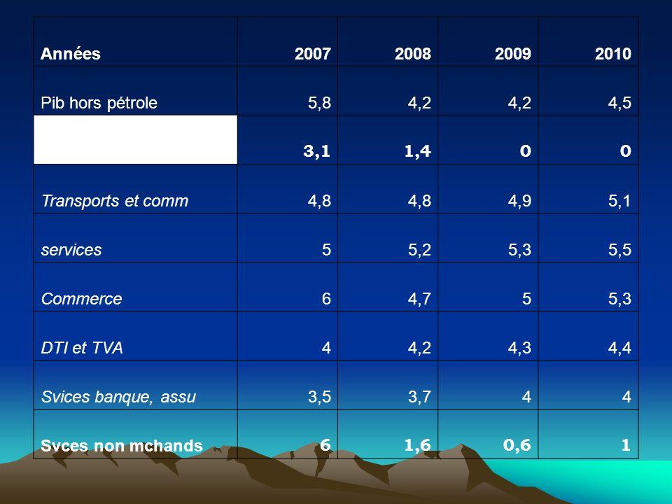 Années2007200820092010 Pib hors pétrole5,84,2 4,5 Secteur tertiaire 3,11,400 Transports et comm4,8 4,95,1 services55,25,35,5 Commerce64,755,3 DTI et T