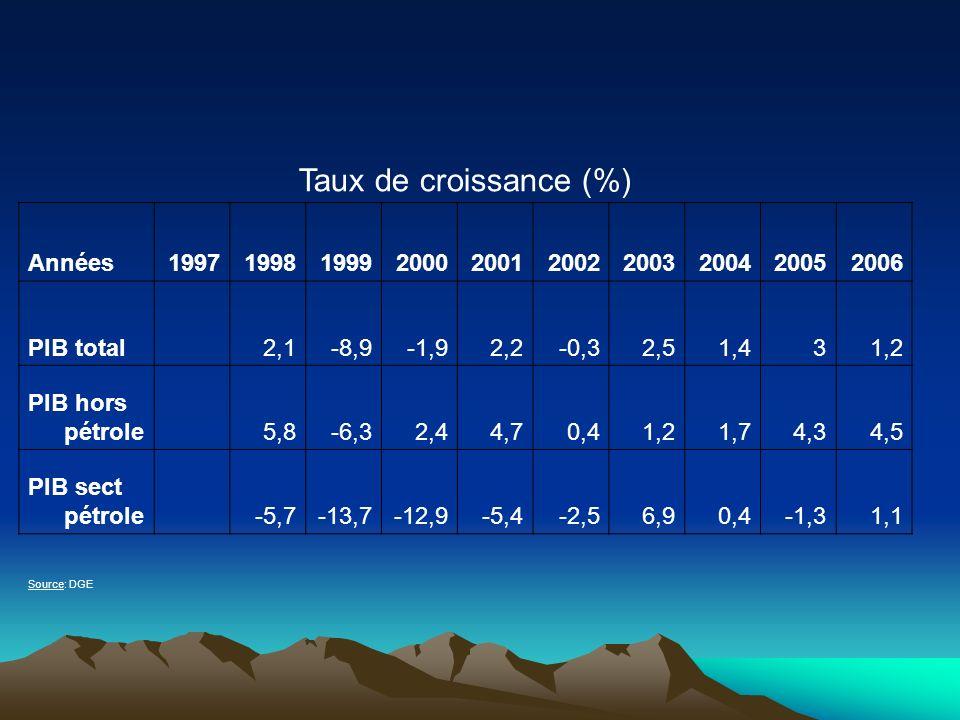 Taux de croissance (%) Années1997199819992000200120022003200420052006 PIB total 2,1-8,9-1,92,2-0,32,51,431,2 PIB hors pétrole 5,8-6,32,44,70,41,21,74,