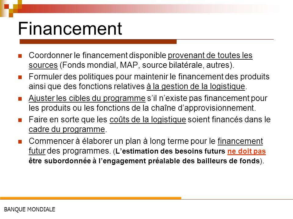 BANQUE MONDIALE Financement Coordonner le financement disponible provenant de toutes les sources (Fonds mondial, MAP, source bilatérale, autres). Form