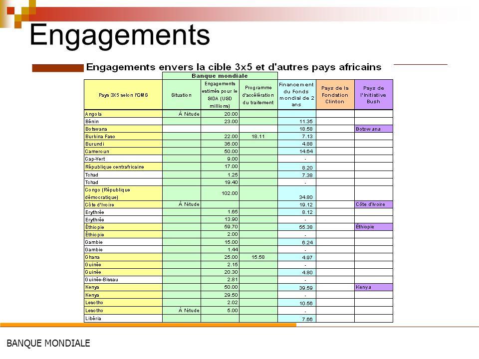 BANQUE MONDIALE Engagements