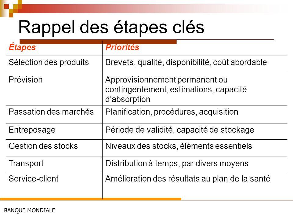 BANQUE MONDIALE Rappel des étapes clés ÉtapesPriorités Sélection des produitsBrevets, qualité, disponibilité, coût abordable PrévisionApprovisionnemen
