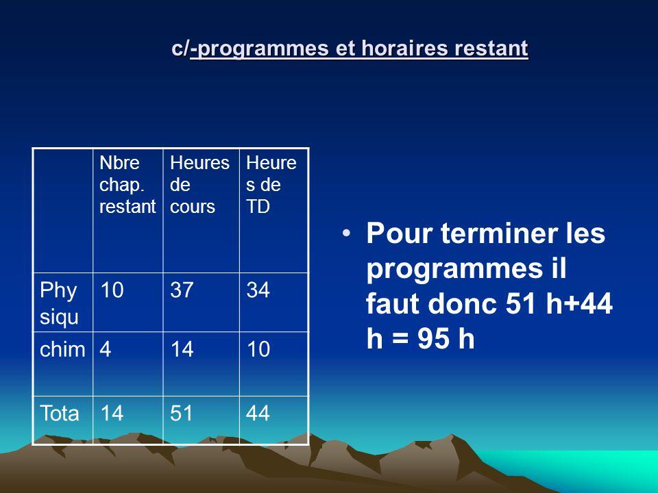 c/-programmes et horaires restant Nbre chap. restant Heures de cours Heure s de TD Phy siqu 103734 chim41410 Tota145144 Pour terminer les programmes i