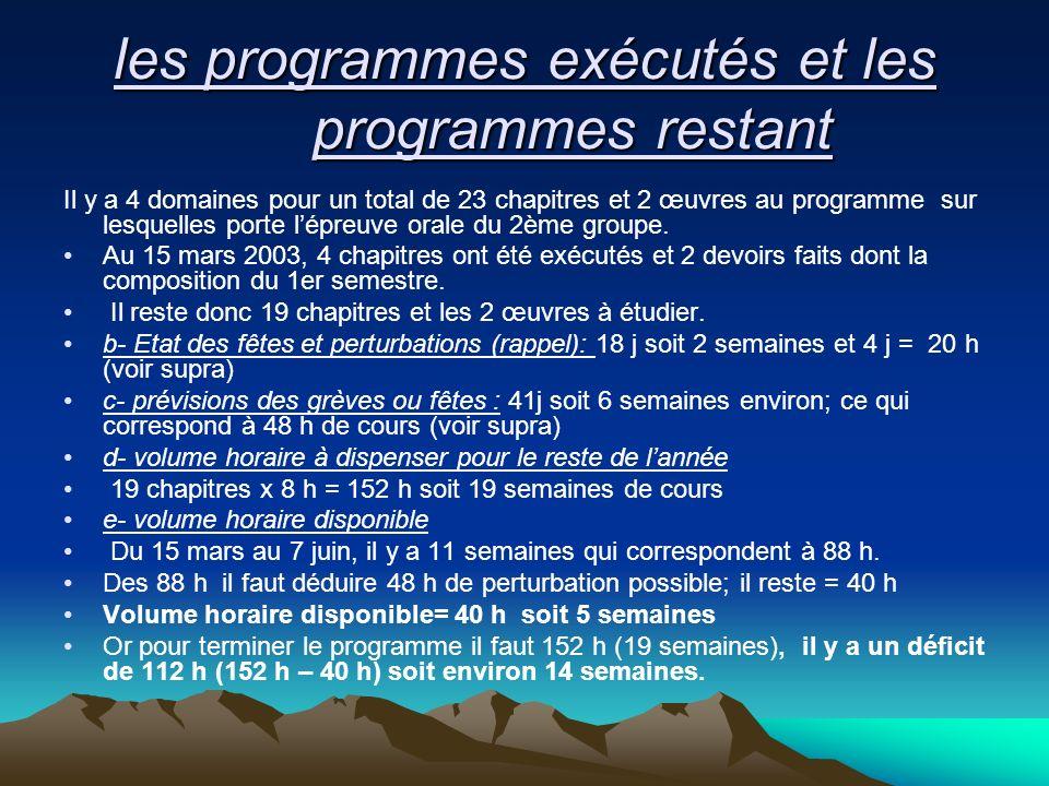 les programmes exécutés et les programmes restant Il y a 4 domaines pour un total de 23 chapitres et 2 œuvres au programme sur lesquelles porte lépreu