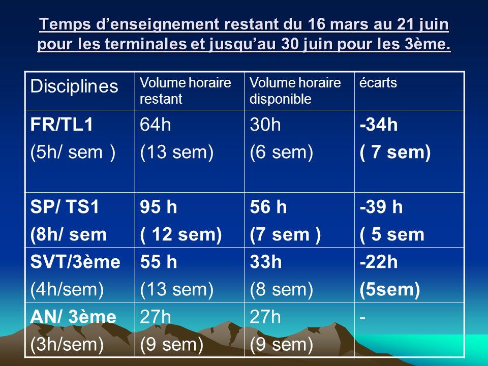 Temps denseignement restant du 16 mars au 21 juin pour les terminales et jusquau 30 juin pour les 3ème. Disciplines Volume horaire restant Volume hora