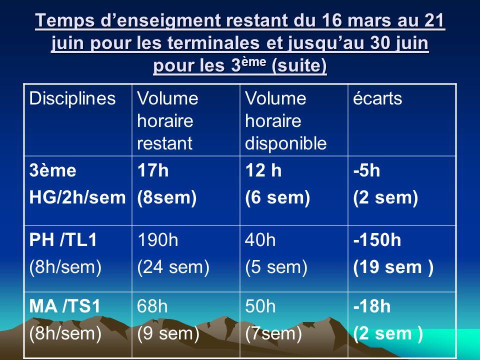 Temps denseigment restant du 16 mars au 21 juin pour les terminales et jusquau 30 juin pour les 3 ème (suite) DisciplinesVolume horaire restant Volume