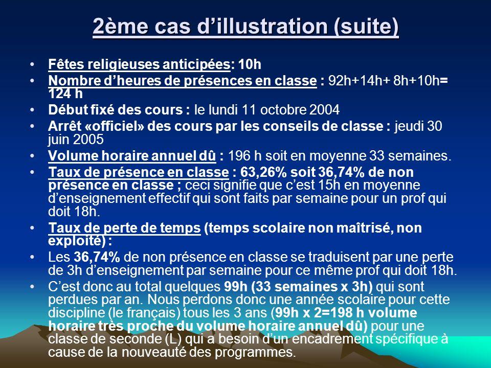 2ème cas dillustration (suite) Fêtes religieuses anticipées: 10h Nombre dheures de présences en classe : 92h+14h+ 8h+10h= 124 h Début fixé des cours :