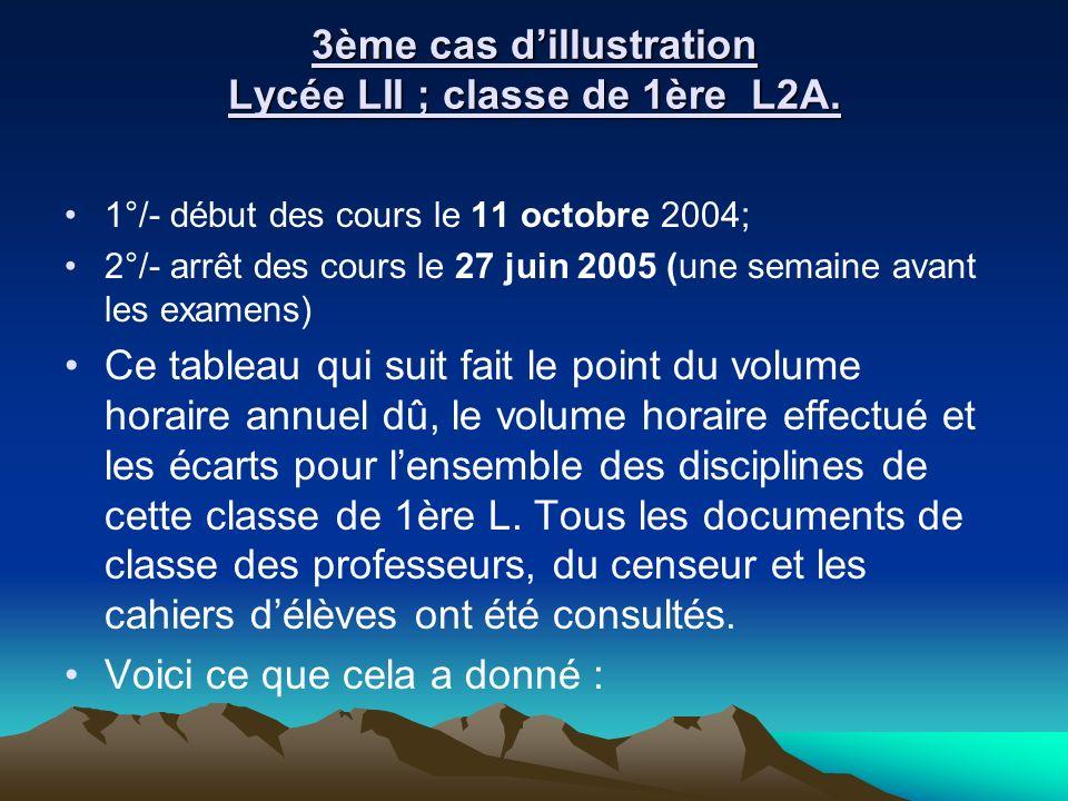 3ème cas dillustration Lycée LII ; classe de 1ère L2A. 1°/- début des cours le 11 octobre 2004; 2°/- arrêt des cours le 27 juin 2005 (une semaine avan