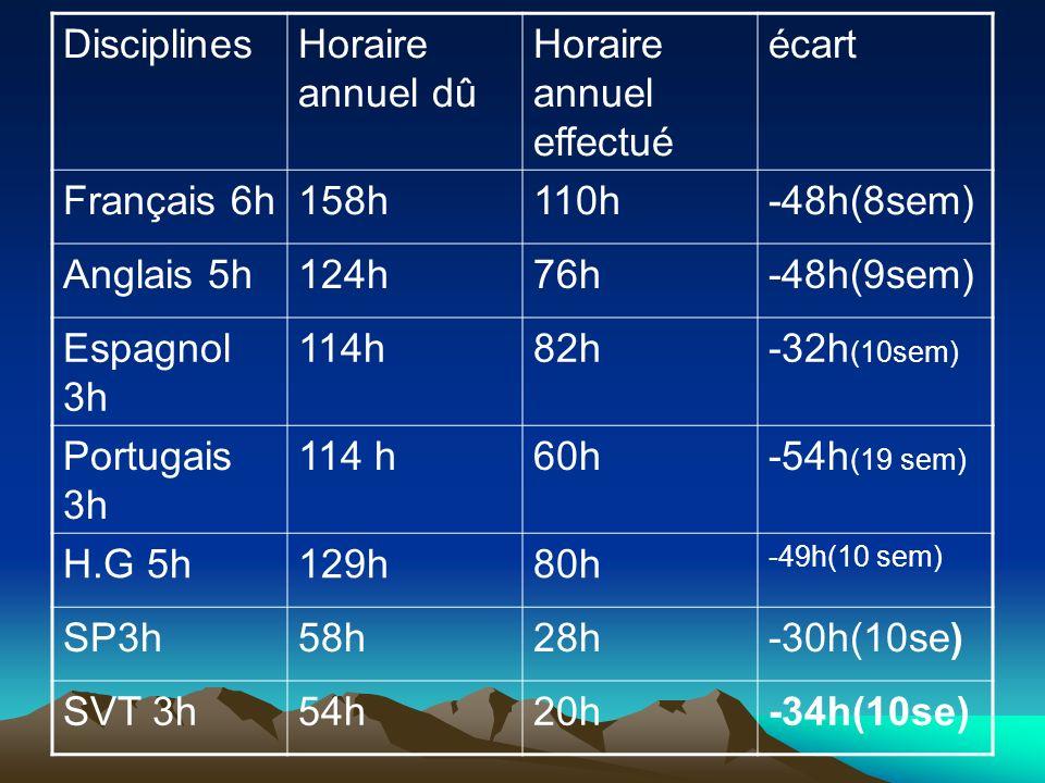 DisciplinesHoraire annuel dû Horaire annuel effectué écart Français 6h158h110h-48h(8sem) Anglais 5h124h76h-48h(9sem) Espagnol 3h 114h82h-32h (10sem) P