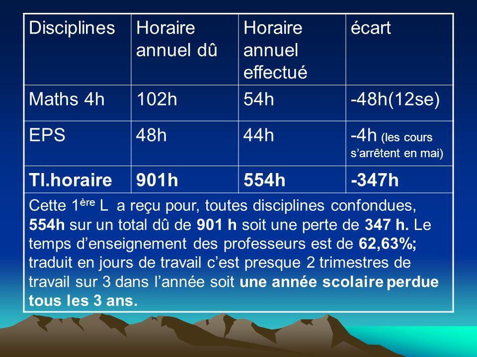 DisciplinesHoraire annuel dû Horaire annuel effectué écart Maths 4h102h54h-48h(12se) EPS48h44h-4h (les cours sarrêtent en mai) Tl.horaire901h554h-347h