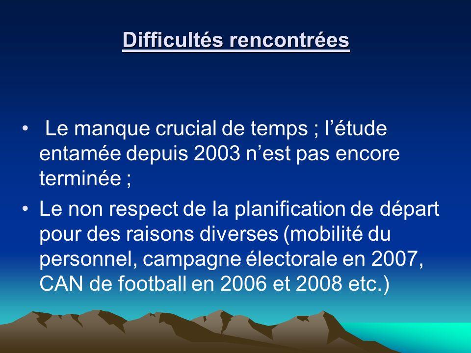 Difficultés rencontrées Le manque crucial de temps ; létude entamée depuis 2003 nest pas encore terminée ; Le non respect de la planification de dépar