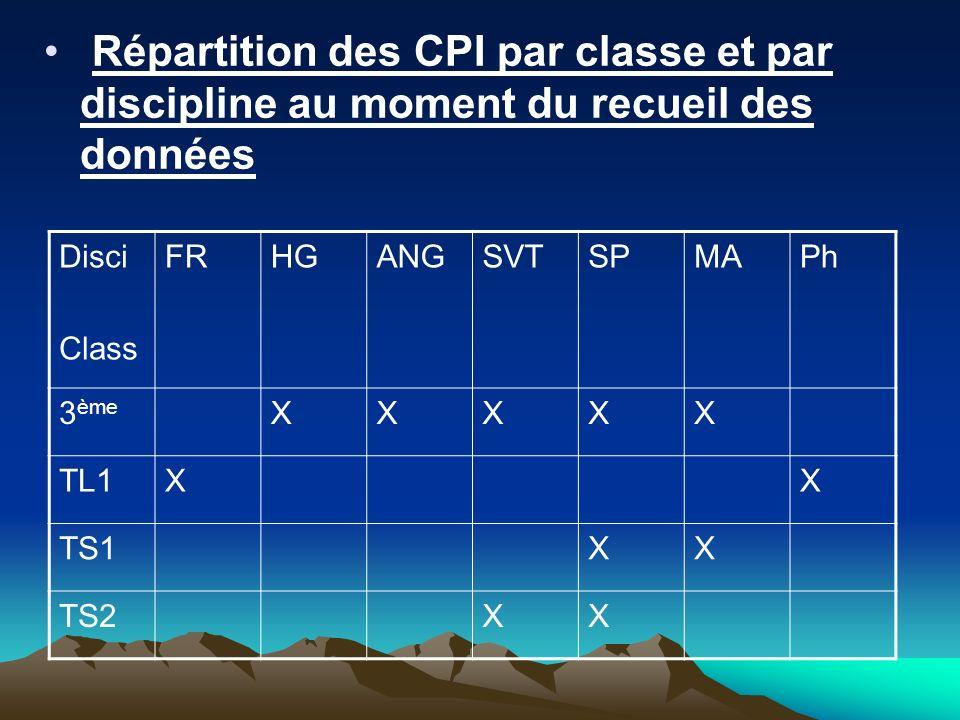 Répartition des CPI par classe et par discipline au moment du recueil des données Disci Class FRHGANGSVTSPMAPh 3 ème XXXXX TL1XX TS1XX TS2XX