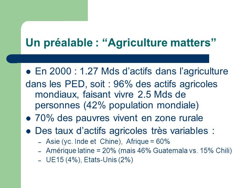 Un préalable : Agriculture matters En 2000 : 1.27 Mds dactifs dans lagriculture dans les PED, soit : 96% des actifs agricoles mondiaux, faisant vivre 2.5 Mds de personnes (42% population mondiale) 70% des pauvres vivent en zone rurale Des taux dactifs agricoles très variables : – Asie (yc.