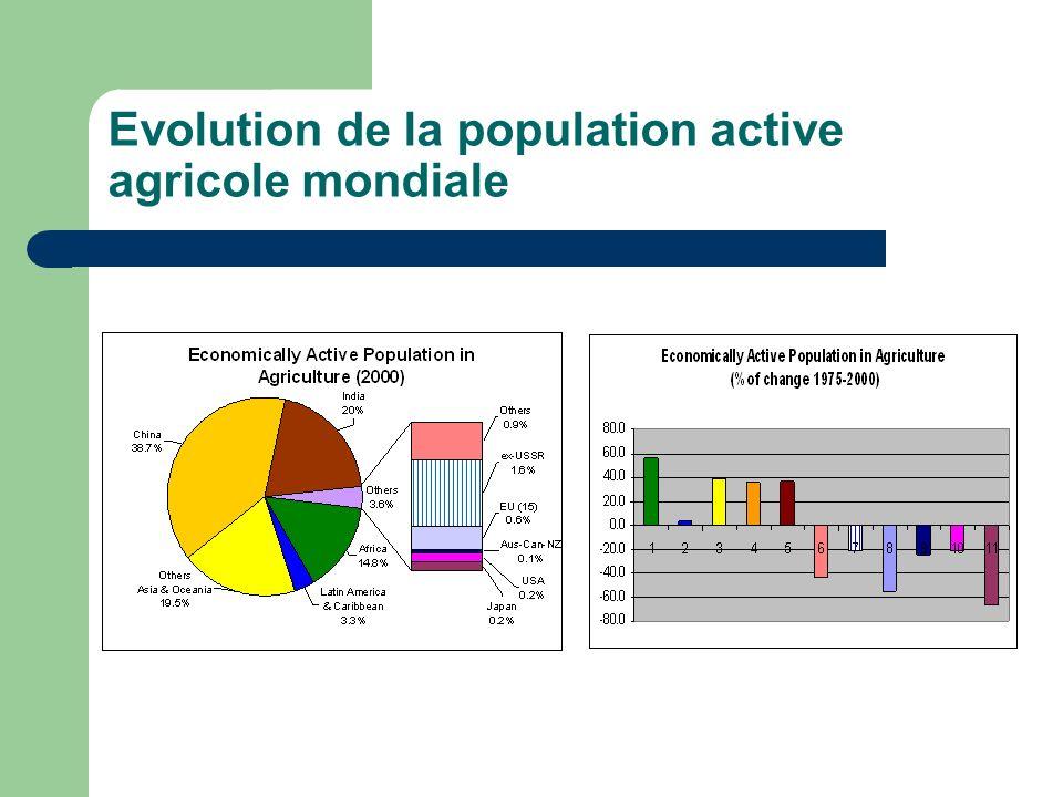 Evolution de la population active agricole mondiale