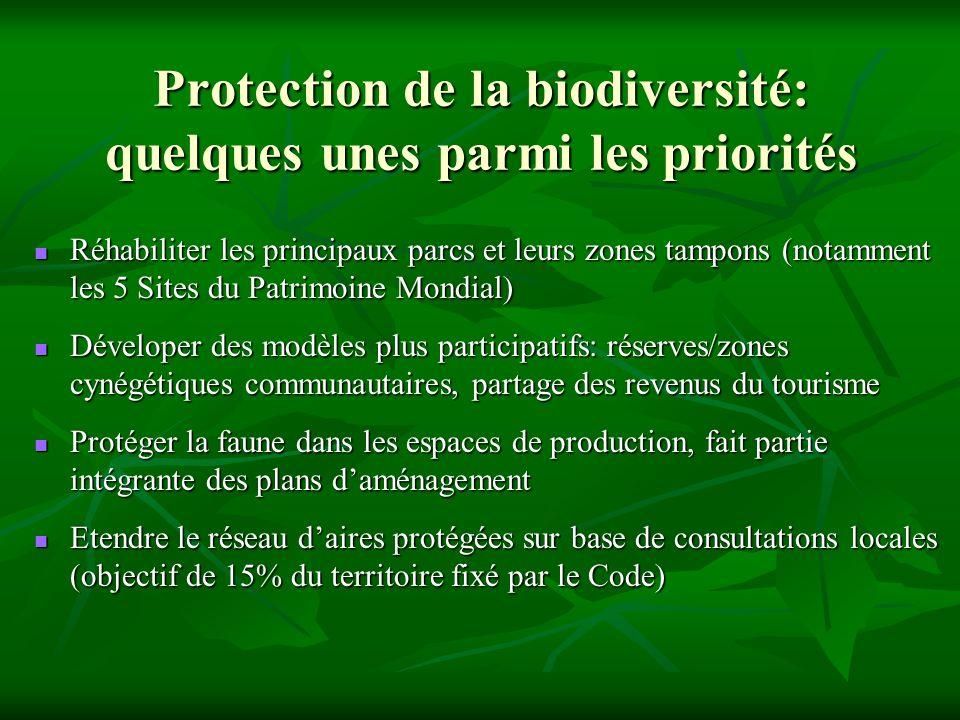 Protection de la biodiversité: quelques unes parmi les priorités Réhabiliter les principaux parcs et leurs zones tampons (notamment les 5 Sites du Patrimoine Mondial) Réhabiliter les principaux parcs et leurs zones tampons (notamment les 5 Sites du Patrimoine Mondial) Déveloper des modèles plus participatifs: réserves/zones cynégétiques communautaires, partage des revenus du tourisme Déveloper des modèles plus participatifs: réserves/zones cynégétiques communautaires, partage des revenus du tourisme Protéger la faune dans les espaces de production, fait partie intégrante des plans daménagement Protéger la faune dans les espaces de production, fait partie intégrante des plans daménagement Etendre le réseau daires protégées sur base de consultations locales (objectif de 15% du territoire fixé par le Code) Etendre le réseau daires protégées sur base de consultations locales (objectif de 15% du territoire fixé par le Code)