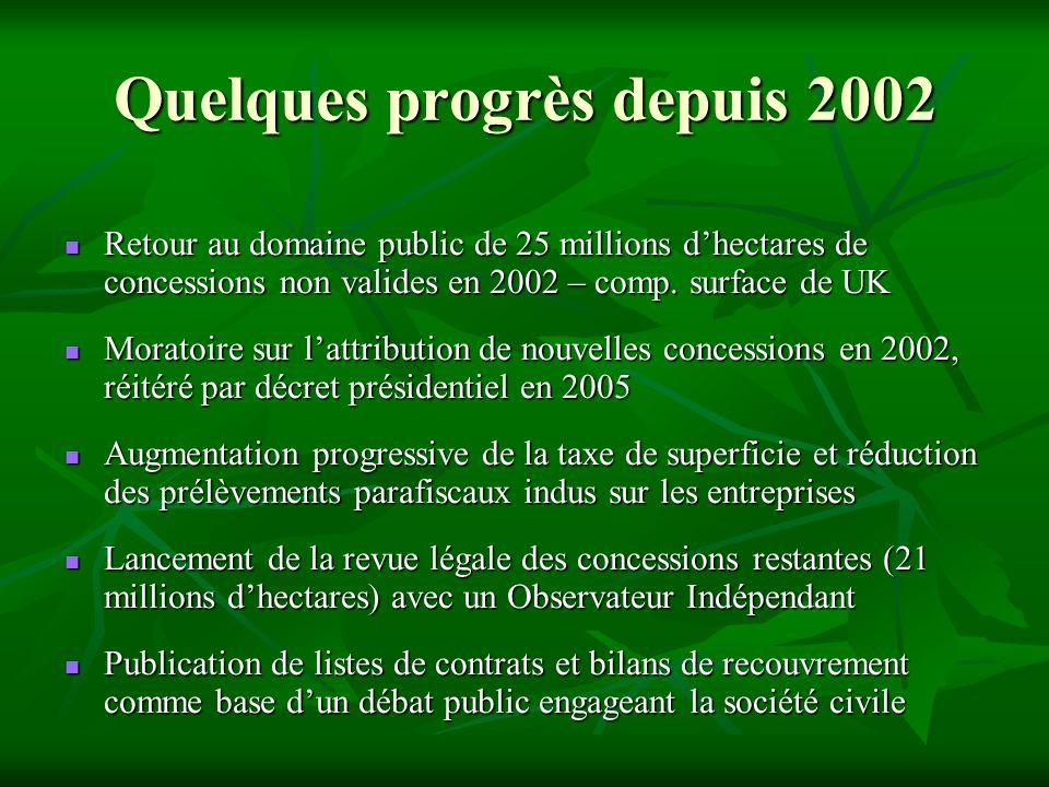 Quelques progrès depuis 2002 Retour au domaine public de 25 millions dhectares de concessions non valides en 2002 – comp. surface de UK Retour au doma