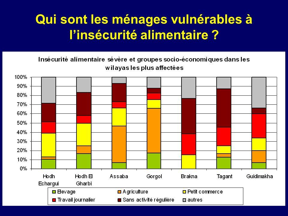 Qui sont les ménages vulnérables à linsécurité alimentaire ?
