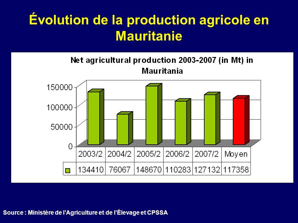 Évolution de la production agricole en Mauritanie Source : Ministère de lAgriculture et de lÉlevage et CPSSA
