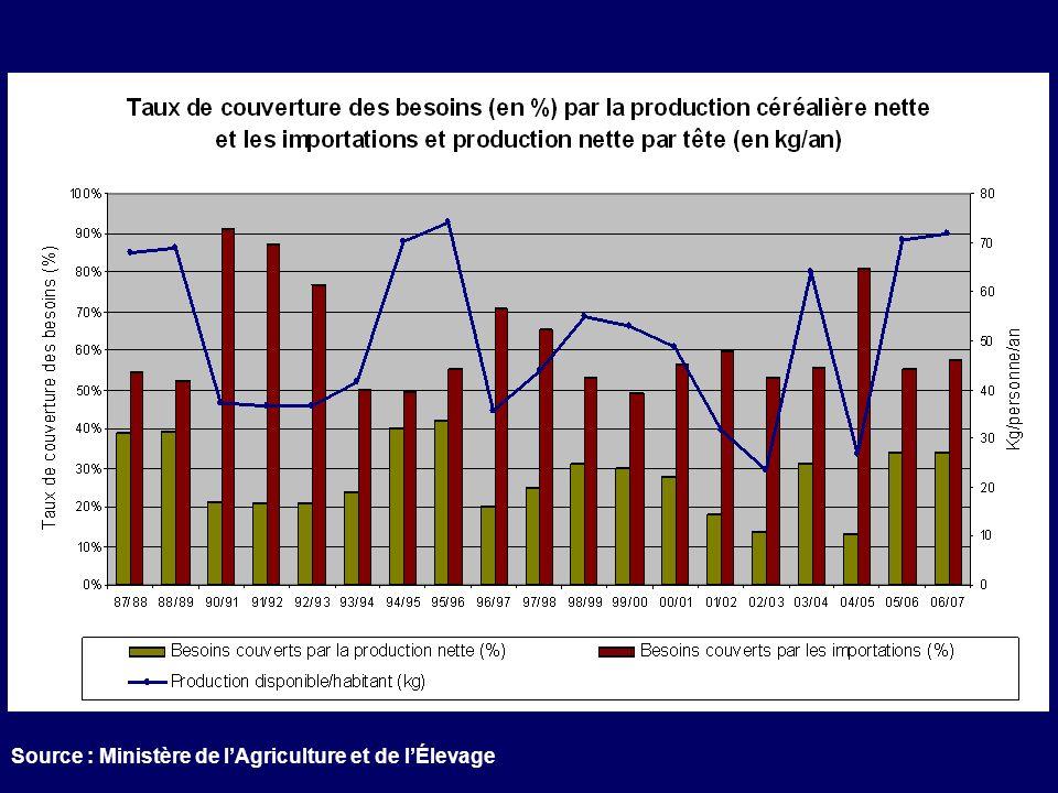 Source : Ministère de lAgriculture et de lÉlevage