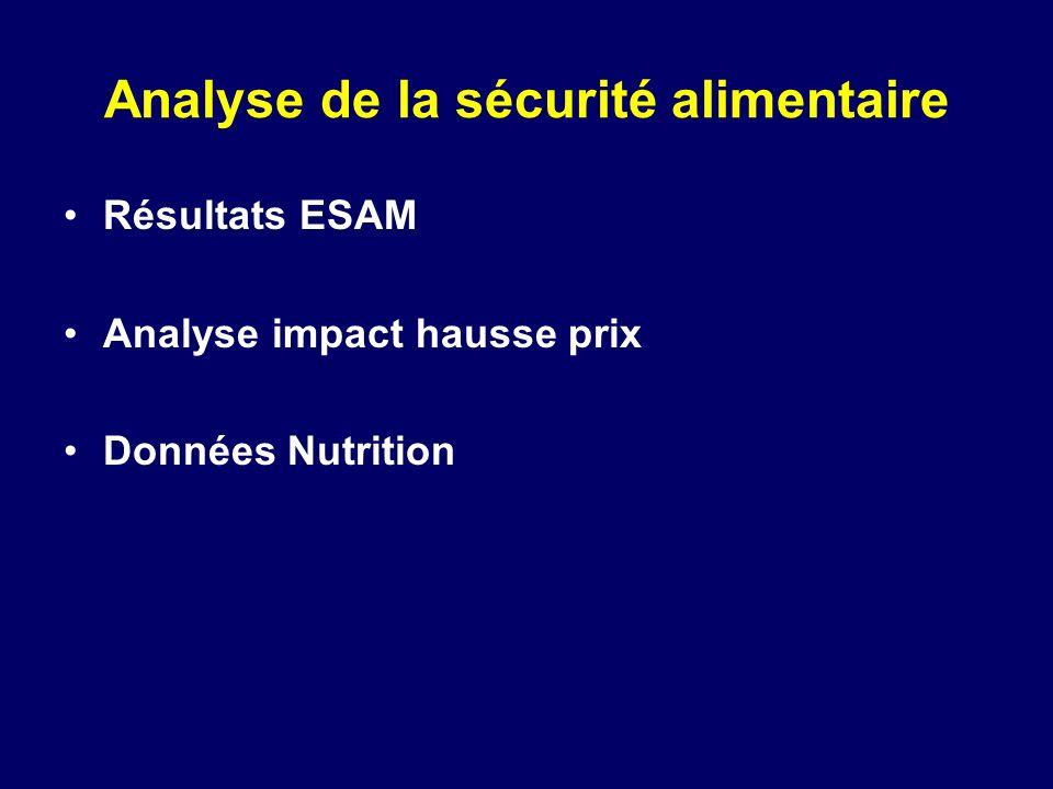 Analyse de la sécurité alimentaire Résultats ESAM Analyse impact hausse prix Données Nutrition