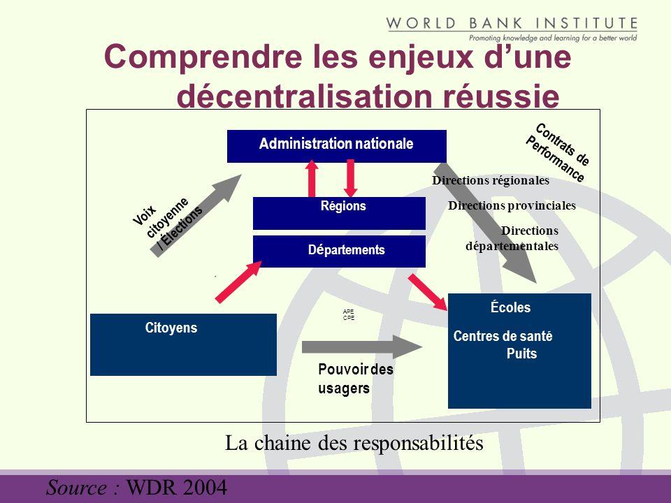 Comprendre les enjeux dune décentralisation réussie Directions régionales Administration nationale Écoles Centres de santé Puits Citoyens D é partemen