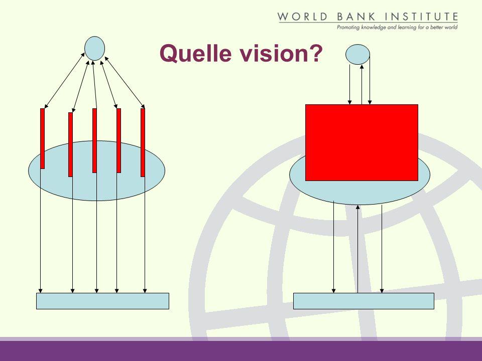 Quelle vision?
