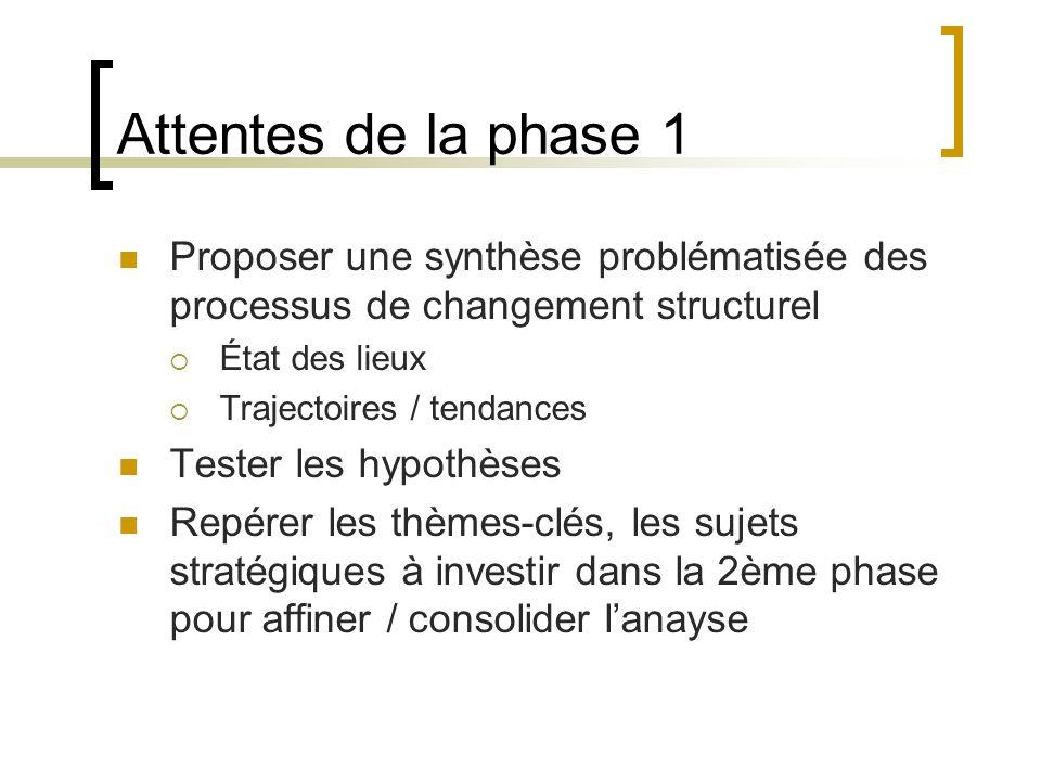 Attentes de la phase 1 Proposer une synthèse problématisée des processus de changement structurel État des lieux Trajectoires / tendances Tester les hypothèses Repérer les thèmes-clés, les sujets stratégiques à investir dans la 2ème phase pour affiner / consolider lanayse