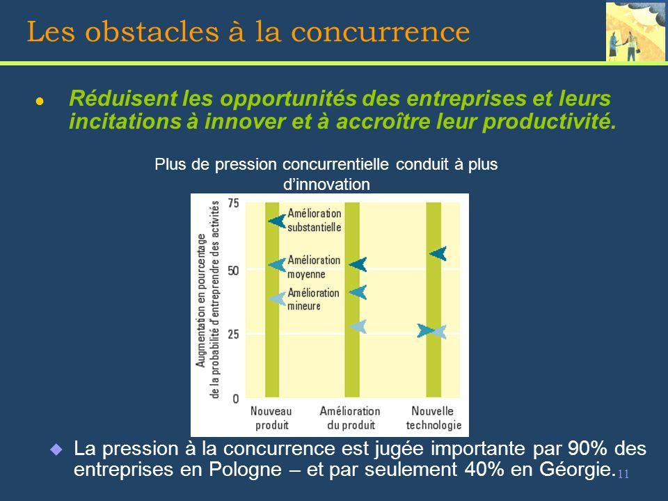 11 Les obstacles à la concurrence l Réduisent les opportunités des entreprises et leurs incitations à innover et à accroître leur productivité.