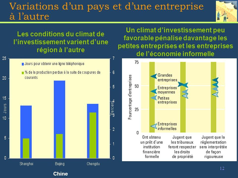 12 Variations dun pays et dune entreprise à lautre Un climat dinvestissement peu favorable pénalise davantage les petites entreprises et les entreprises de léconomie informelle Les conditions du climat de linvestissement varient dune région à lautre Chine