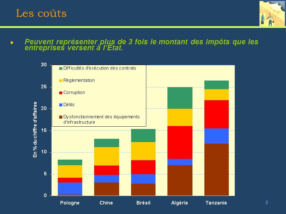 9 Les coûts (2) l Les coûts ont aussi une dimension temporelle Le temps passé à traiter avec les agents de lÉtat est très variable selon les pays (>15%).