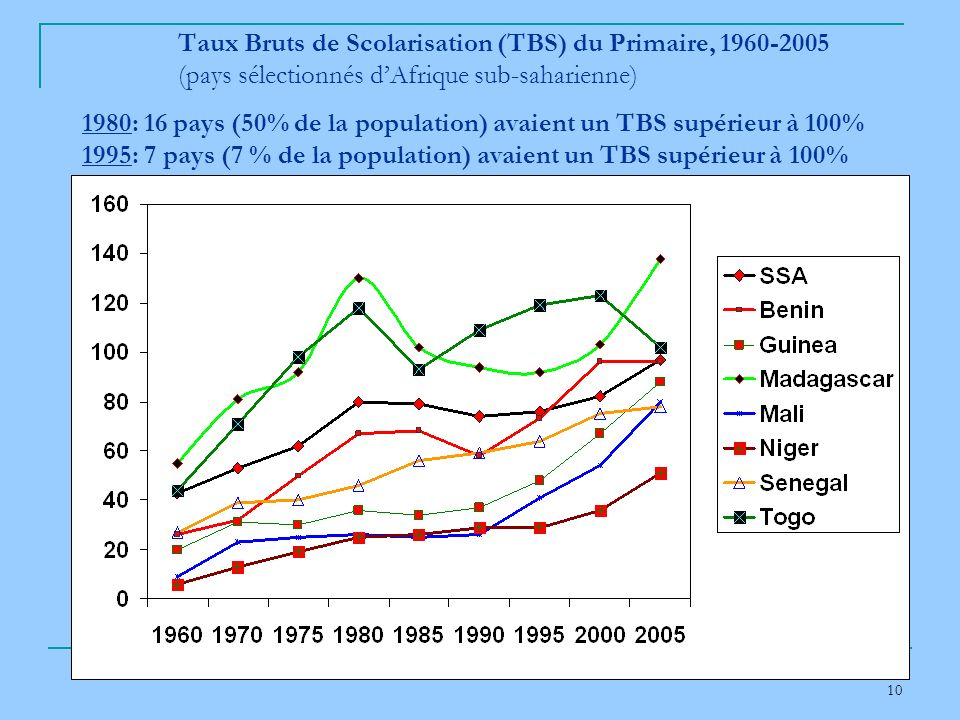 10 Taux Bruts de Scolarisation (TBS) du Primaire, 1960-2005 (pays sélectionnés dAfrique sub-saharienne) 1980: 16 pays (50% de la population) avaient un TBS supérieur à 100% 1995: 7 pays (7 % de la population) avaient un TBS supérieur à 100%