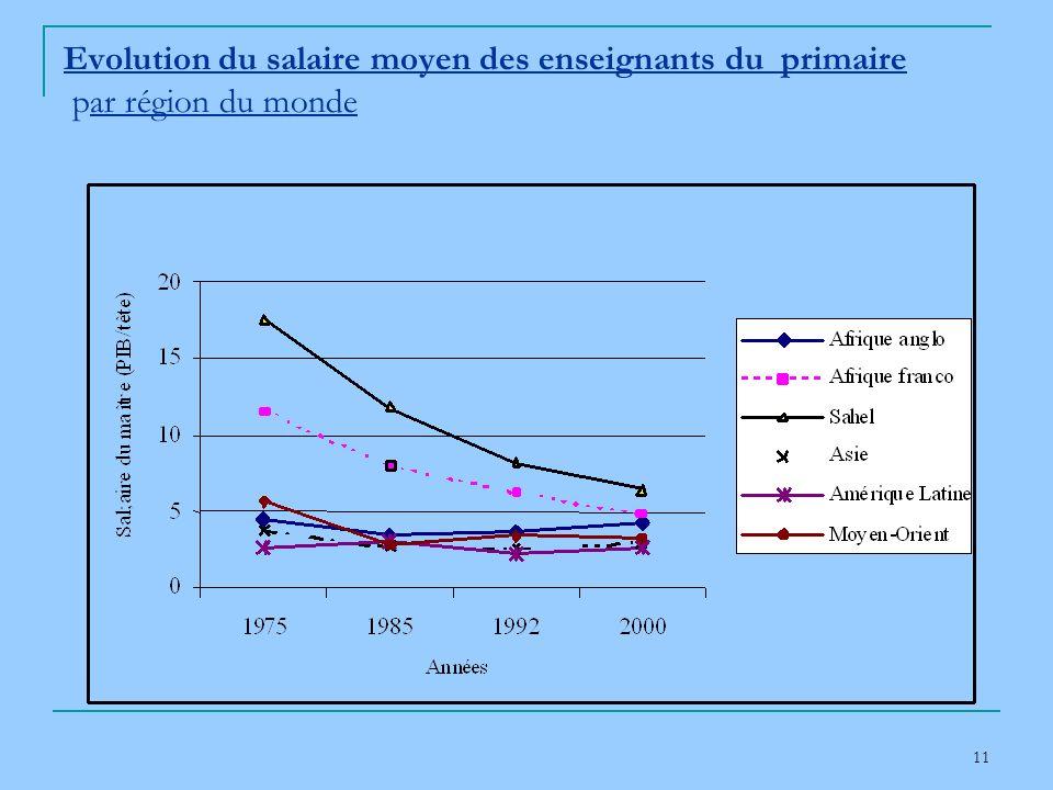 11 Evolution du salaire moyen des enseignants du primaire par région du monde
