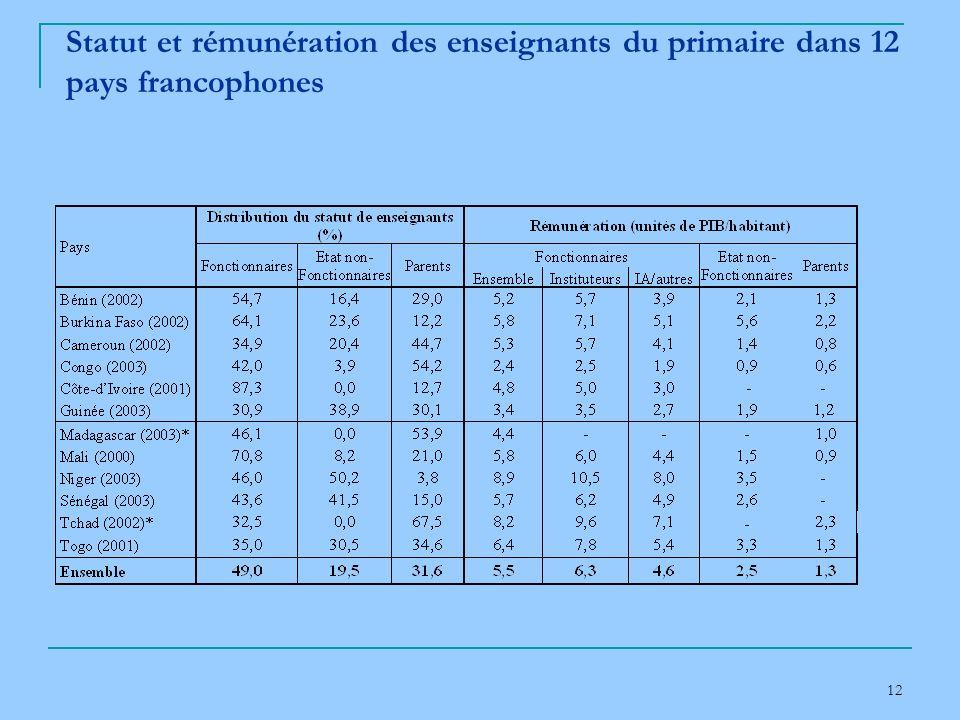 12 Statut et rémunération des enseignants du primaire dans 12 pays francophones