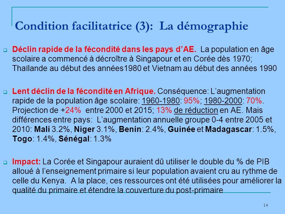 14 Condition facilitatrice (3): La démographie Déclin rapide de la fécondité dans les pays dAE.