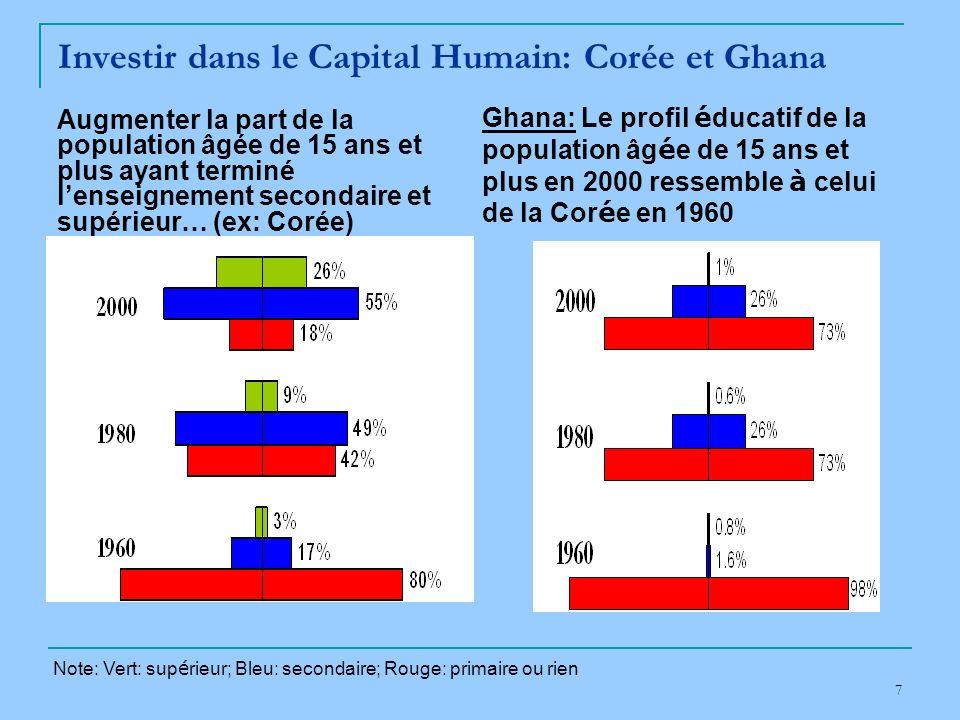 7 Investir dans le Capital Humain: Corée et Ghana Ghana: Le profil é ducatif de la population âg é e de 15 ans et plus en 2000 ressemble à celui de la Cor é e en 1960 Augmenter la part de la population âgée de 15 ans et plus ayant terminé lenseignement secondaire et supérieur… (ex: Corée) Note: Vert: sup é rieur; Bleu: secondaire; Rouge: primaire ou rien