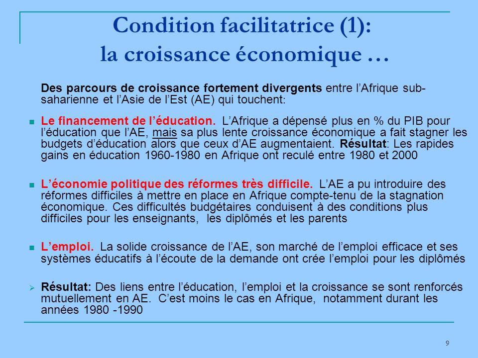 9 Condition facilitatrice (1): la croissance économique … Des parcours de croissance fortement divergents entre lAfrique sub- saharienne et lAsie de lEst (AE) qui touchent : Le financement de léducation.