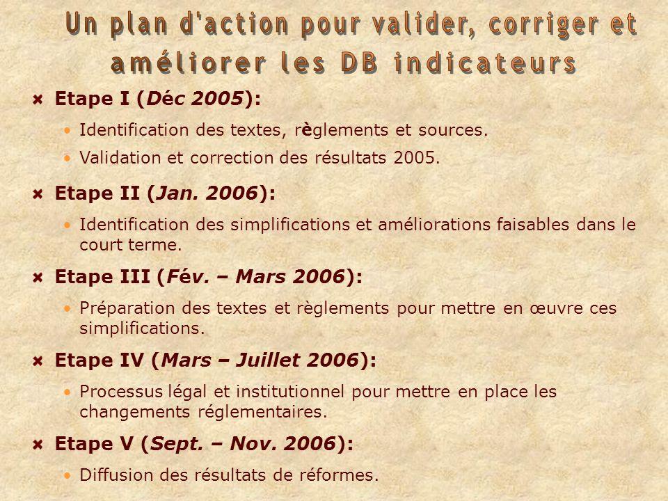 Etape I (Déc 2005): Identification des textes, règlements et sources.