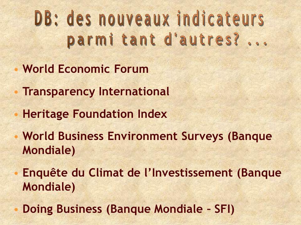 World Economic Forum Transparency International Heritage Foundation Index World Business Environment Surveys (Banque Mondiale) Enquête du Climat de lInvestissement (Banque Mondiale) Doing Business (Banque Mondiale – SFI)