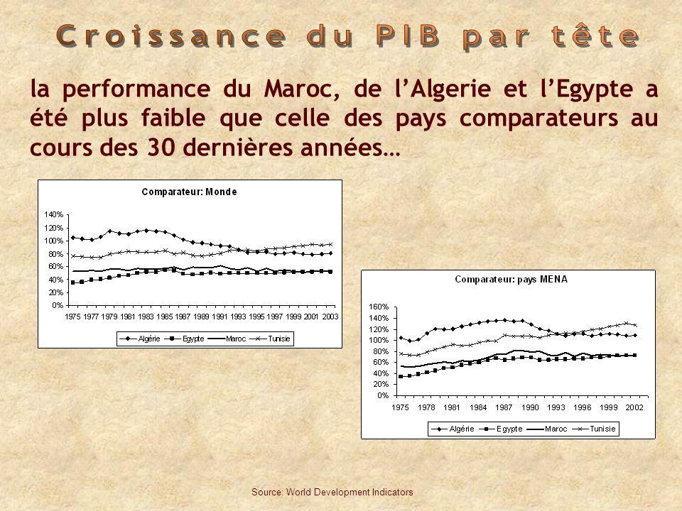 la performance du Maroc, de lAlgerie et lEgypte a été plus faible que celle des pays comparateurs au cours des 30 dernières années… Source: World Development Indicators