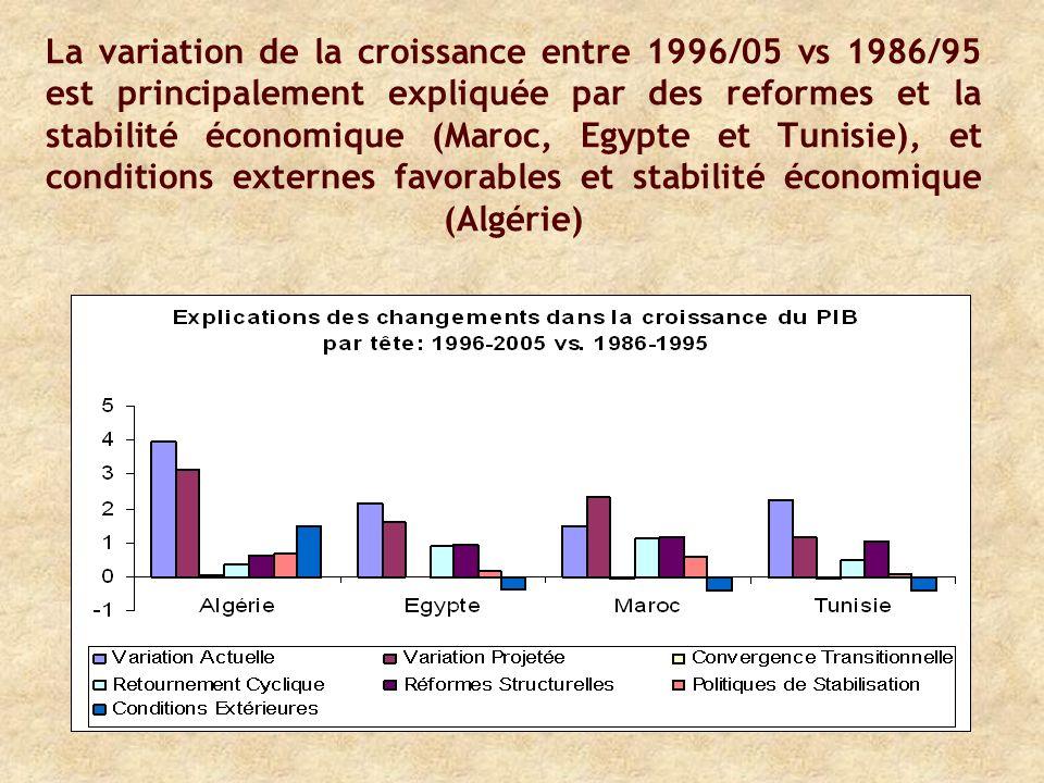 La variation de la croissance entre 1996/05 vs 1986/95 est principalement expliquée par des reformes et la stabilité économique (Maroc, Egypte et Tunisie), et conditions externes favorables et stabilité économique (Algérie)
