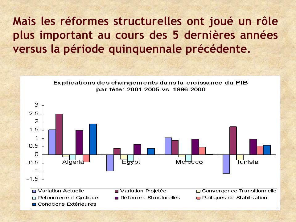 Mais les réformes structurelles ont joué un rôle plus important au cours des 5 dernières années versus la période quinquennale précédente.