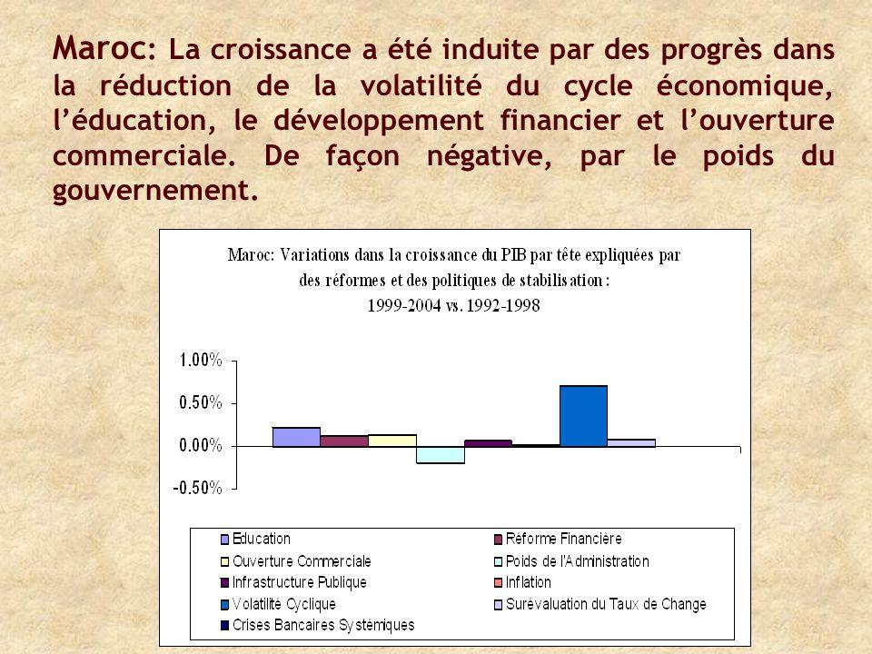 Maroc : La croissance a été induite par des progrès dans la réduction de la volatilité du cycle économique, léducation, le développement financier et louverture commerciale.