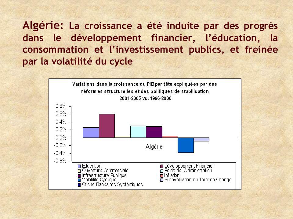 Algérie: La croissance a été induite par des progrès dans le développement financier, léducation, la consommation et linvestissement publics, et freinée par la volatilité du cycle