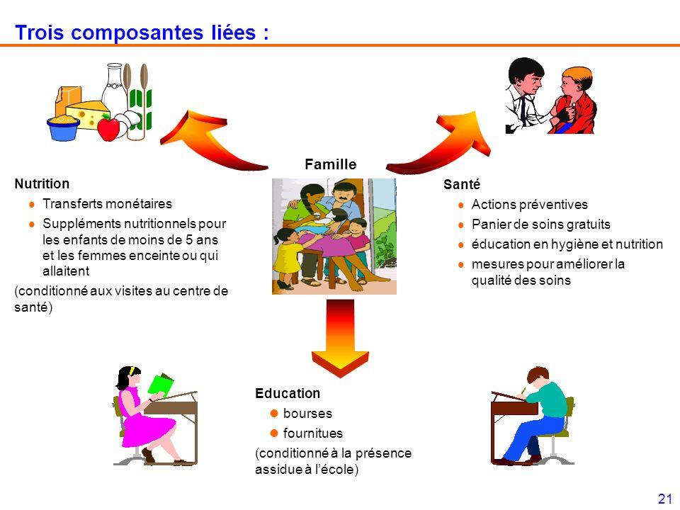21 Trois composantes liées : Education bourses fournitues (conditionné à la présence assidue à lécole) Famille Nutrition l Transferts monétaires l Sup