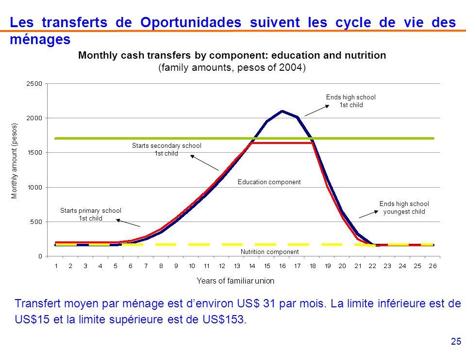25 Les transferts de Oportunidades suivent les cycle de vie des ménages Monthly amount (pesos) Years of familiar union Nutrition component Education c