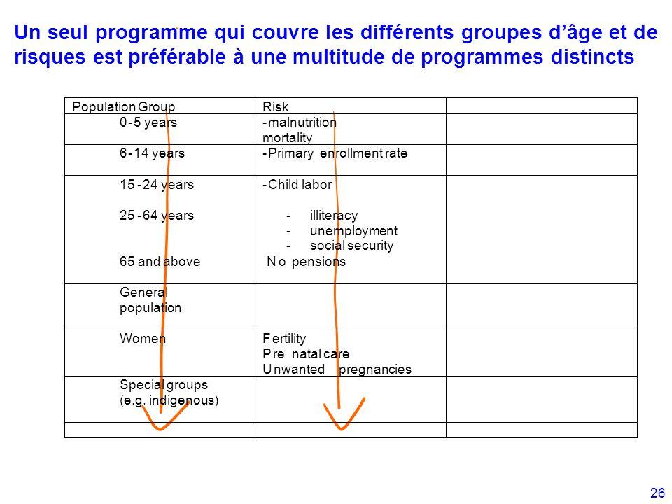 26 Un seul programme qui couvre les différents groupes dâge et de risques est préférable à une multitude de programmes distincts Population Group Risk