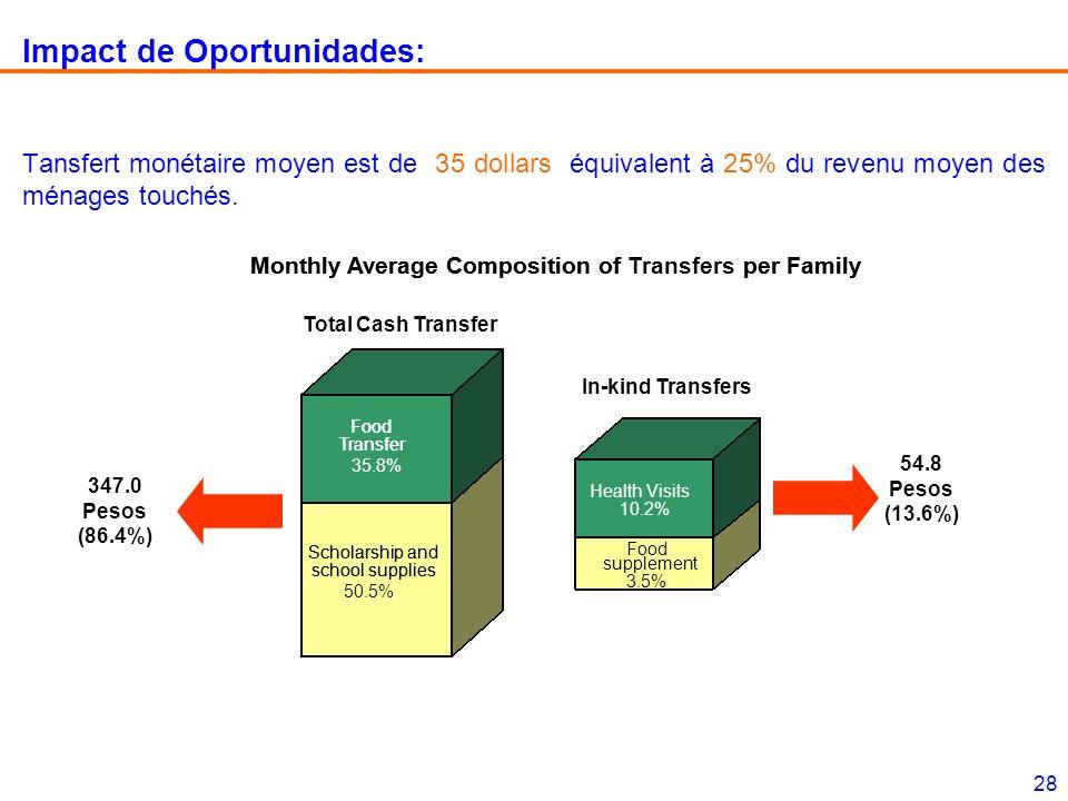 28 Impact de Oportunidades: Tansfert monétaire moyen est de 35 dollars équivalent à 25% du revenu moyen des ménages touchés.