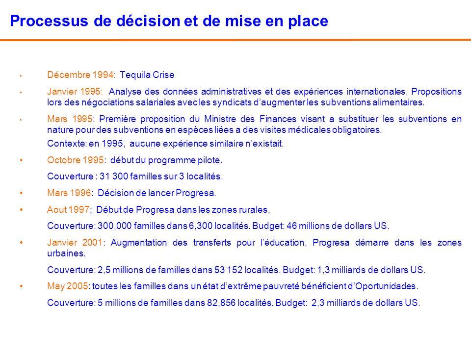 Processus de décision et de mise en place Décembre 1994: Tequila Crise Janvier 1995: Analyse des données administratives et des expériences internatio